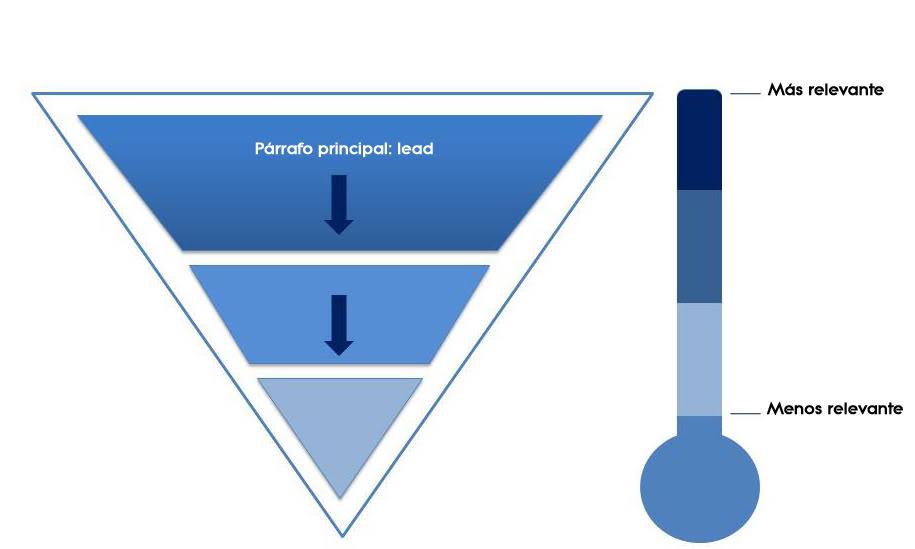 Redacción de pirámide invertida
