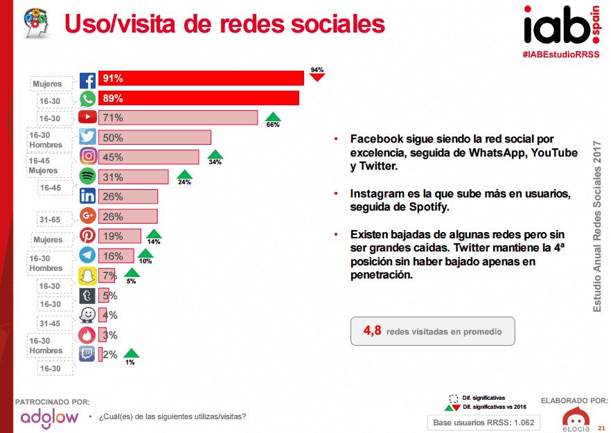 Uso de las redes sociales en 2017