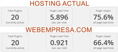 Comparativa P3 Plugin Performance Profiler