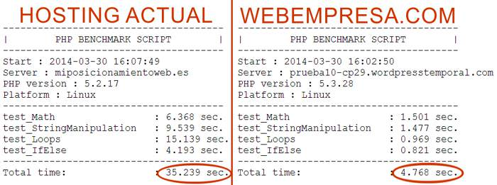Comparativa benchmarks PHP