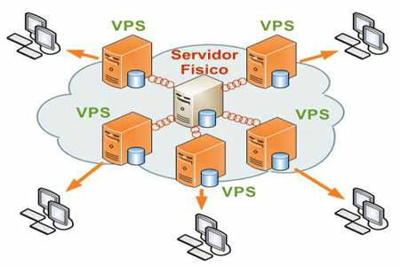 VPS - Virtual Private Server