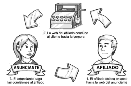 Proceso de marketing de afiliación