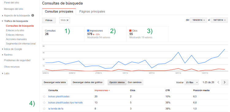 Consultas de búsqueda en Google Webmaster Tools