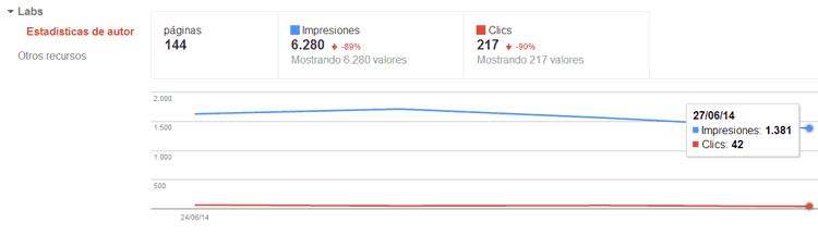 Estadisticas de autor en Google Webmaster Tools