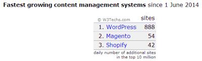Crecimiento del uso de WordPress