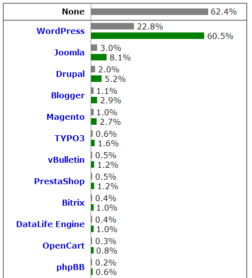 Datos de uso de WordPress en julio de 2014