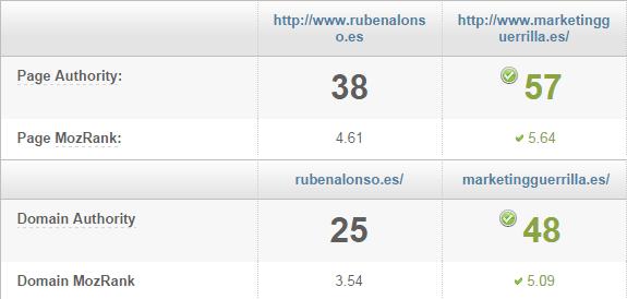 Diferencias de Domain y Page Authority