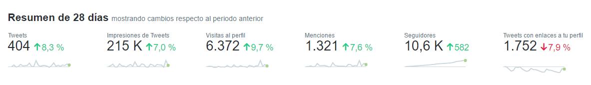 Resumen de los últimos 28 dias en Twitter Analytics