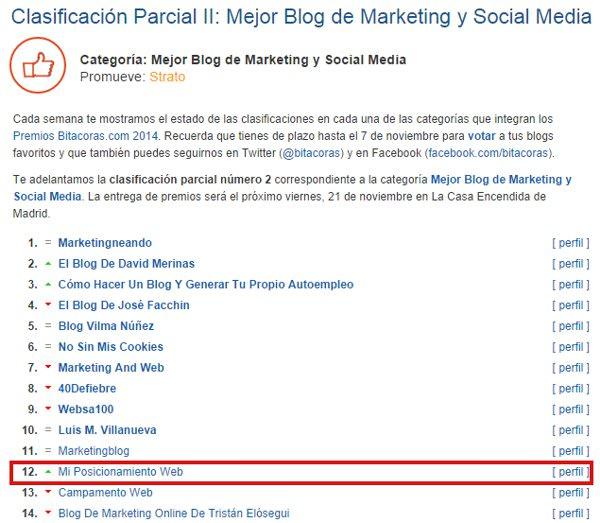 Clasificación Parcial II Premios Bitácoras 2014: posición 12