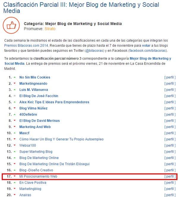 Clasificación Parcial III Premios Bitácoras 2014: posición 17