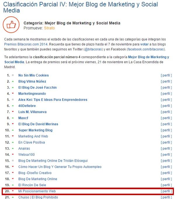Clasificación Parcial IV Premios Bitácoras 2014: posición 20