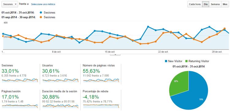 Estadísticas del blog Octubre 2014