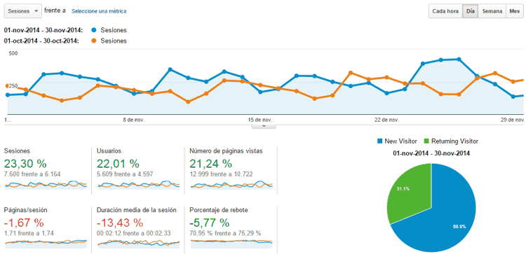 Estadísticas del blog Noviembre 2014