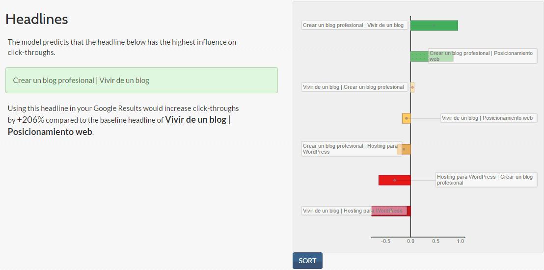 Ranking de títulos del test en Predikkta