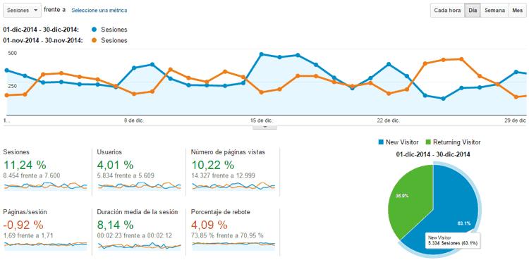 Estadísticas del blog Diciembre 2014