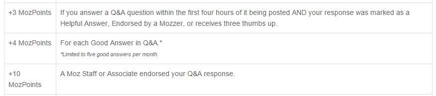 MozPoints del foro Q&A