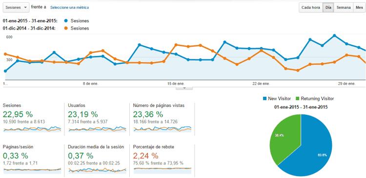 Estadísticas del blog Enero 2015