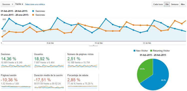 Estadísticas del blog Febrero 2015