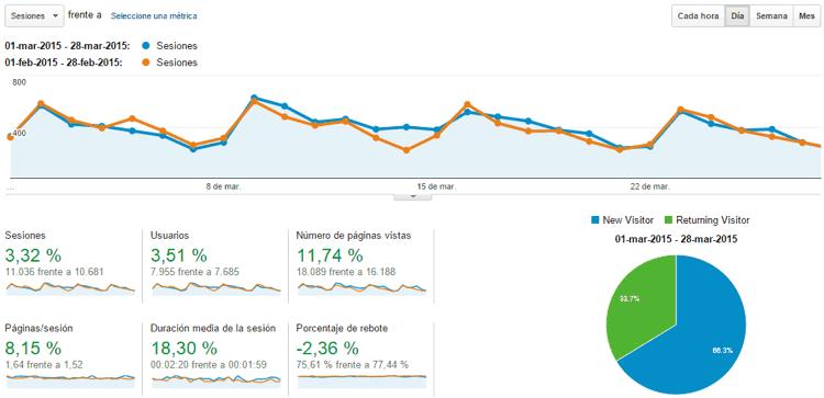 Estadísticas del blog Marzo 2015
