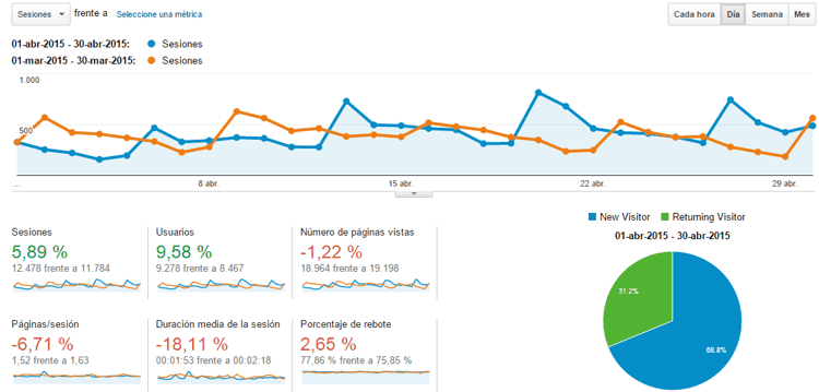 Estadísticas del blog Abril 2015