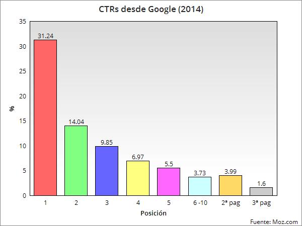 Google CTRs 2014