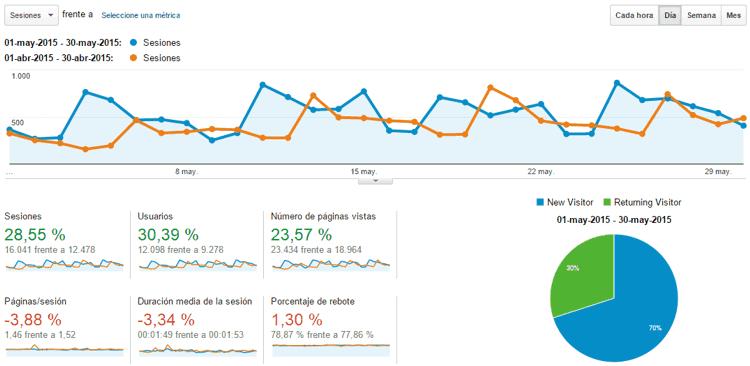 Estadísticas del blog Mayo 2015