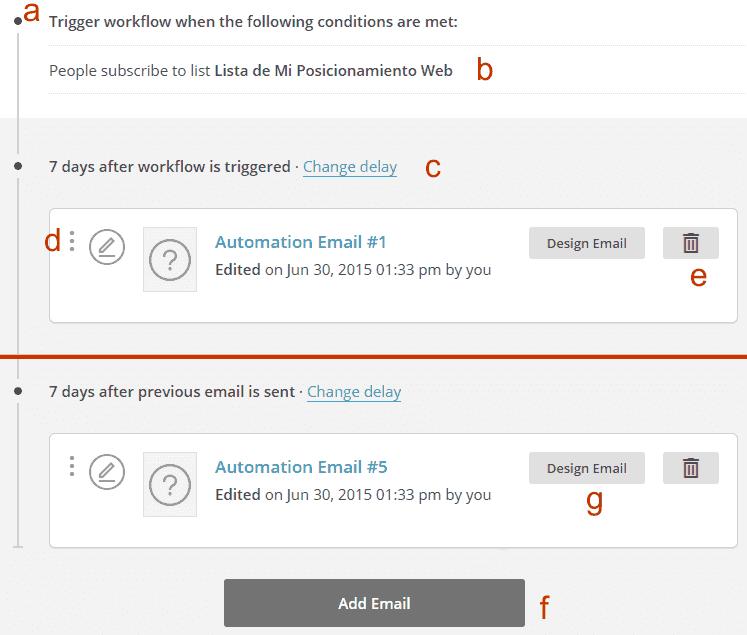 Flujo de trabajo del autorespondedor en MailChimp
