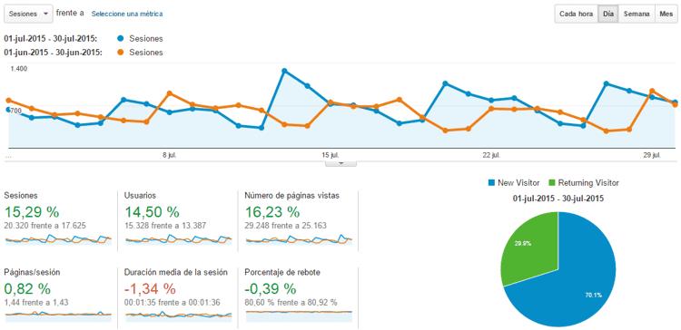 Estadísticas del blog Julio 2015