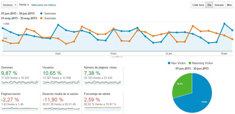 Estadísticas del blog Junio 2015