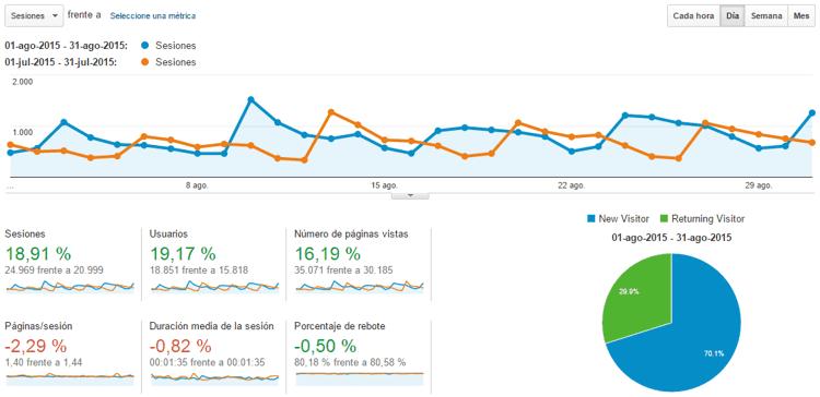 Estadísticas del blog Agosto 2015