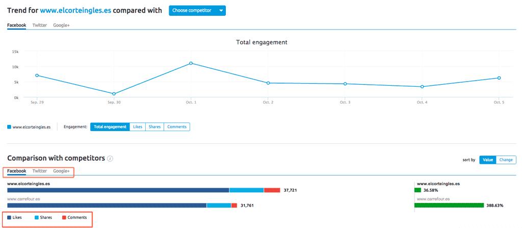 Engagement por separado de Social Media Tool