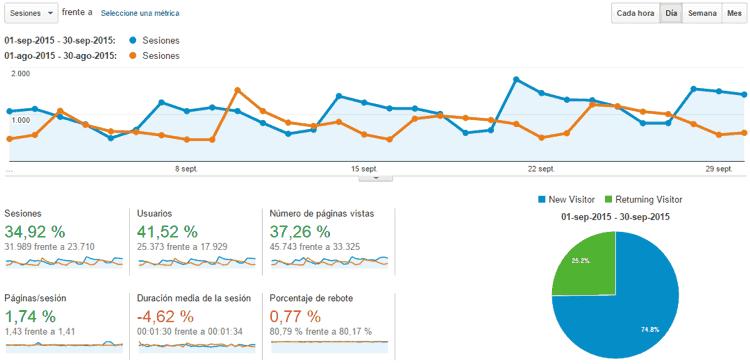 Estadísticas del blog Septiembre 2015