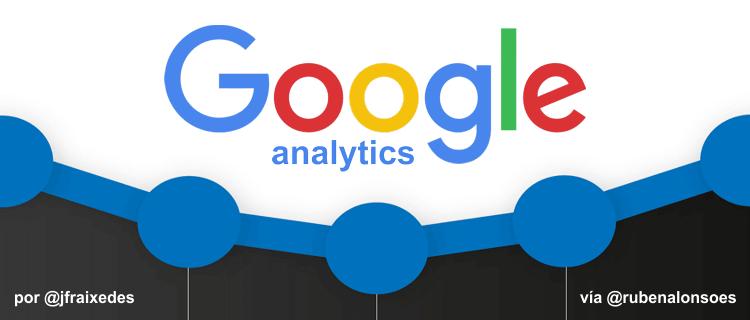 Google Analytics: cómo medir el SEO y el marketing de contenido