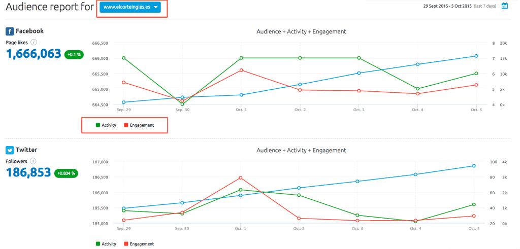 Gráfica de audiencia de Social Media Tool