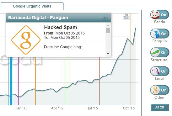 Visitas y actualizaciones del algoritmo de Google