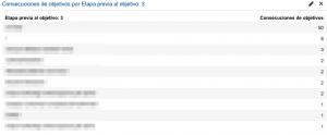 número de conversiones según la página previa visitada