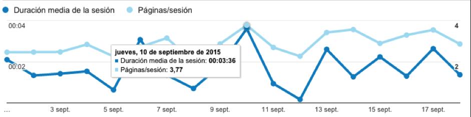 Duración media de la sesión y páginas vistas por sesión