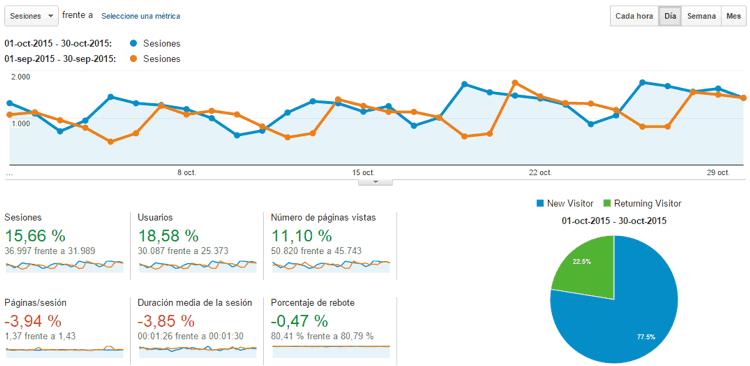 Estadísticas del blog Octubre 2015