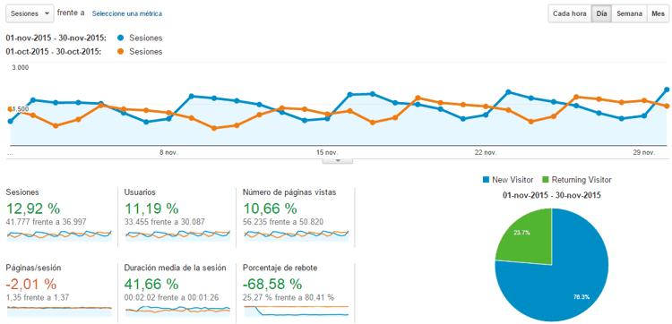 Estadísticas del blog Noviembre 2015