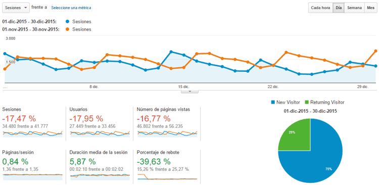 Estadísticas del blog Diciembre 2015