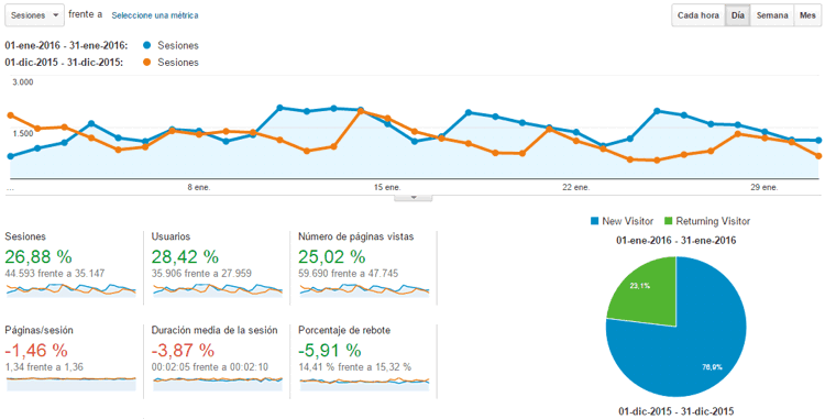 Estadísticas del blog Enero 2016