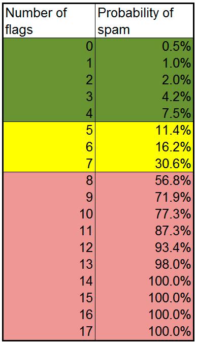 spam score, tabla probabilidad de ser penalizado
