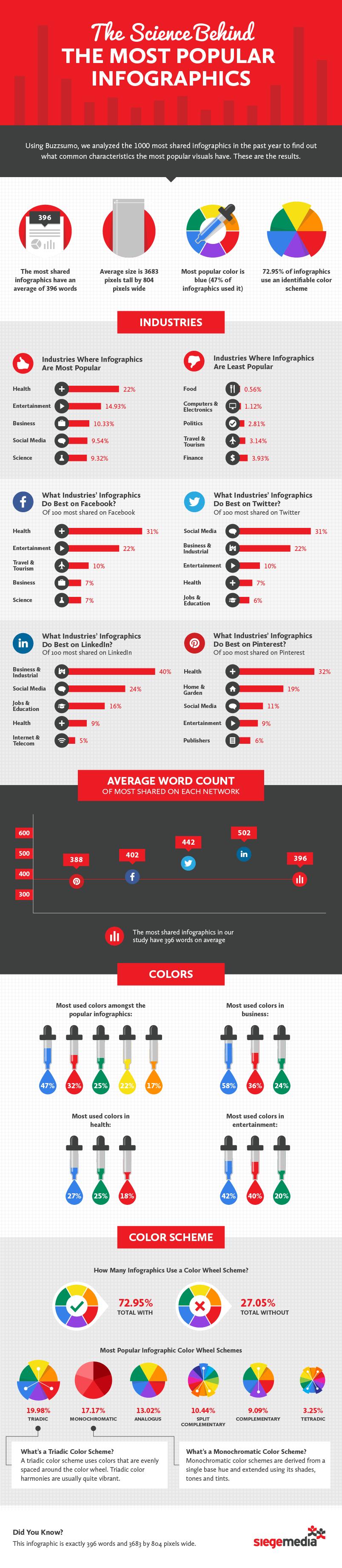Infografias más compartidas y sus elementos comunes
