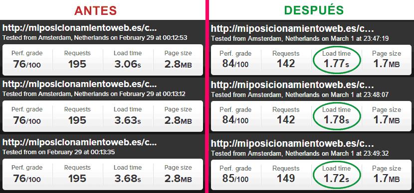 Mejora de carga en post Cómo crear un blog con Génesis