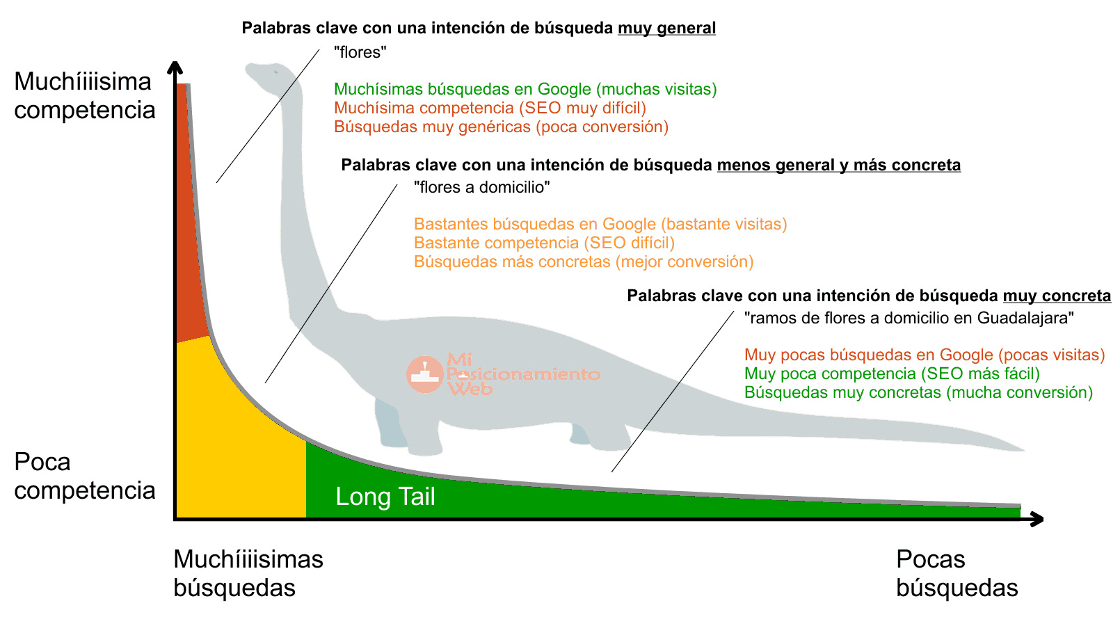Palabras clave long tail SEO