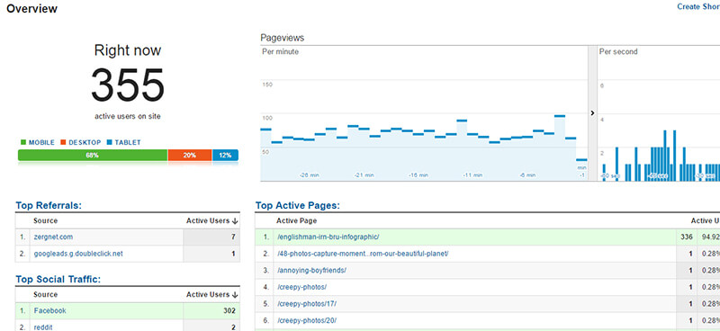 infografia seo viral analytics favrify