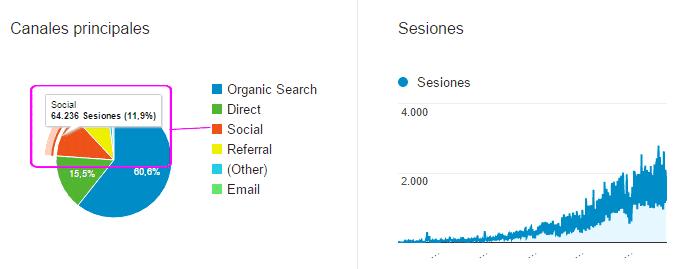 Tráfico social del blog desde sus inicios