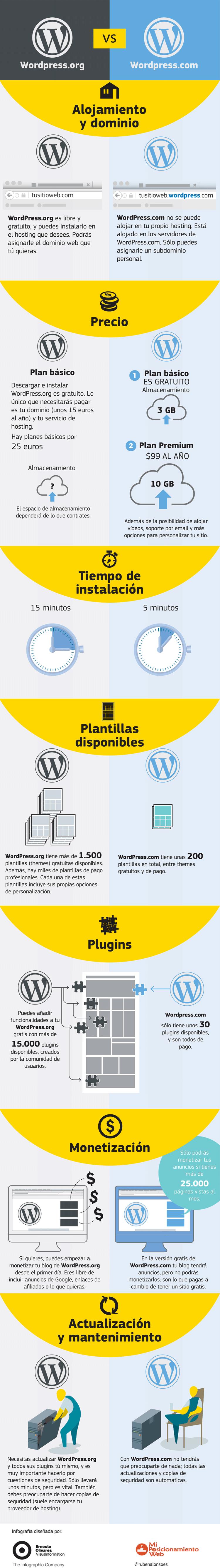 WordPress.com vs WordPress.org - Infografía