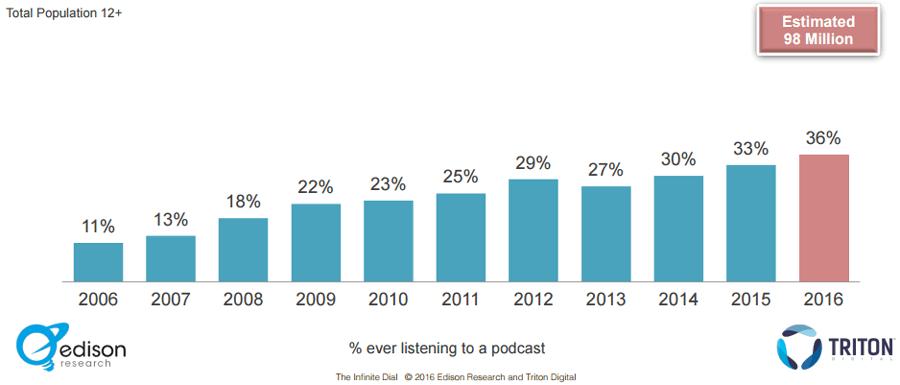 Podcast alguna vez