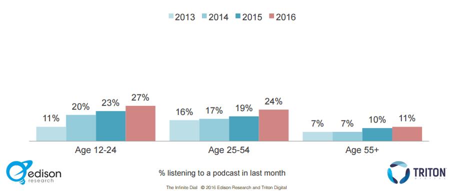 Podcast durante el ultimo mes por edad